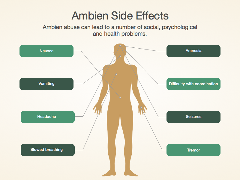 ambien side effects ambien withdrawal diarrhea in cats