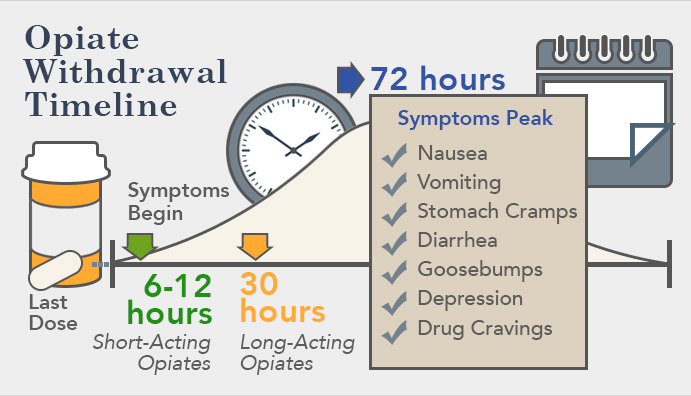 Dilaudid Withdrawal Opiate Detox Of Hydromorphone