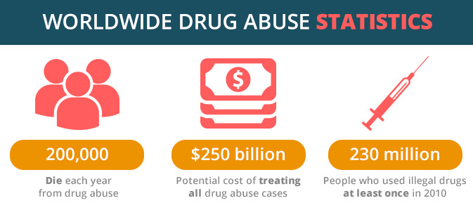factors of drugs abuse Drug talk one of the most  these factors are  a way to deal with her financial stresses or a way to cope with physical or emotional abuse many times, drugs and.