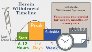heroin withdrawal