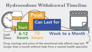 hydrocodone withdrawal