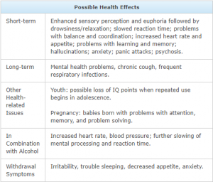 marijuana health effects