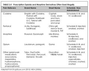 opioid names