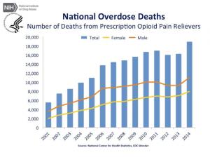 opioid statistics