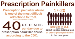 painkiller abuse stats