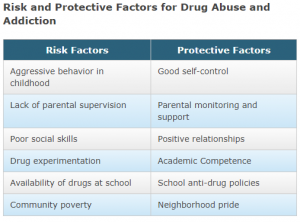 risk factors for addiction