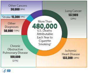 tobacco stats